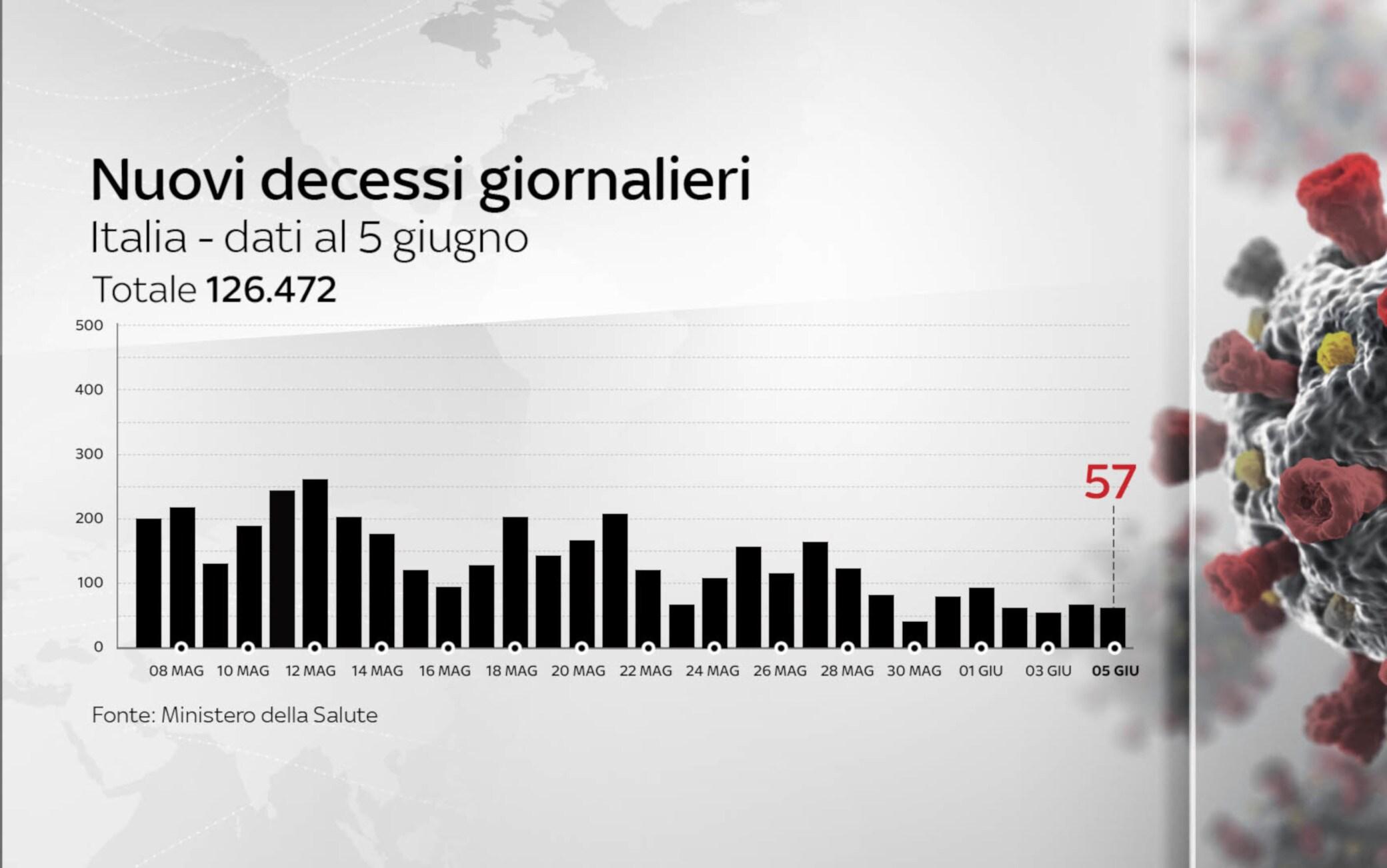Grafiche coronavirus: i decessi del giorno