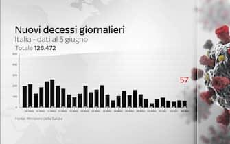 Grafiche coronavirus: i decessi giornalieri sono 57