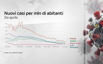 Grafiche coronavirus: i nuovi casi da aprile nei diversi Paesi