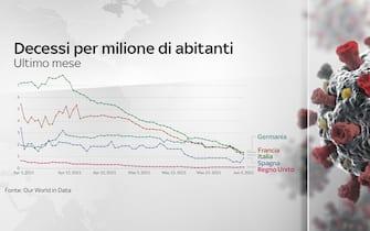 Grafiche coronavirus: i decessi da aprile per milione di abitanti