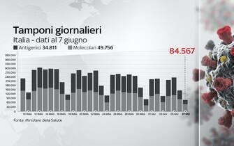 Al 2 giugno si registrano 84.567  tamponi giornalieri effettuati