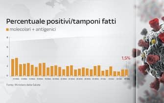 Al 7 giugno la percentuale dei positivi sui tamponi giornalieri effettuati è all'1,5%