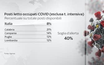 Il tasso di occupazione dei reparti ordinari in Italia al 7 giugno è all'8%