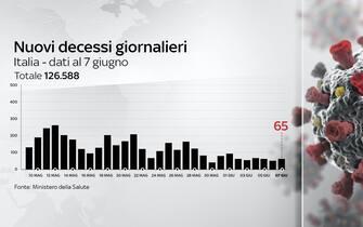 Il 7 giugno le vittime registrate in 24 ore sono 65