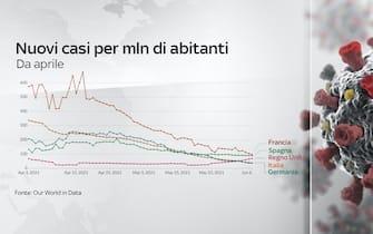 L'andamento dei nuovi casi da aprile in Italia, Francia, Germania, Spagna e Regno Unito