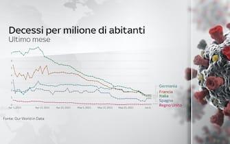 L'andamento dei decessi nell'ultimo mese in Italia, Francia, Germania, Spagna e Regno Unito