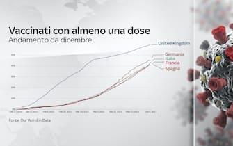 L'andamento dei vaccinati con almeno una dose da dicembre in Uk, Germania, Italia, Spagna e Francia