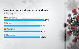 I vaccinati con almeno una dose al 3 giugno in Germania, Italia, Spagna e Francia