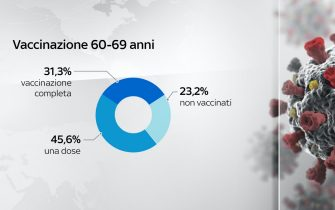 Nella fascia 60-69 anni, il 31,3% risulta vaccinato con due dosi contro il Covid