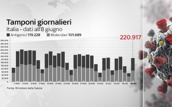 Grafiche coronavirus: i tamponi effettuati oggi sono 220.917