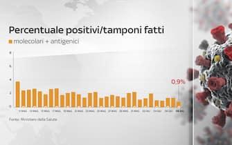 Grafiche coronavirus: la percentuale di positivi sui tamponi fatti è allo 0,9%