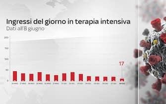 Grafiche coronavirus: gli ingressi del giorno in terapia intensiva sono 17