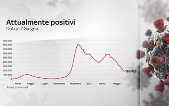Grafiche coronavirus: gli attualmente positivi