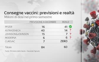 Grafiche coronavirus: le consegne dei vaccini