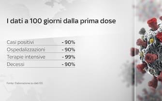 Grafiche coronavirus: i dati a 100 giorni dalla prima dose