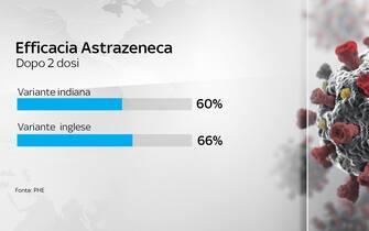 Grafiche coronavirus: l'efficacia di AstraZeneca