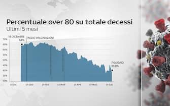 Grafiche coronavirus: la percentuale di over 80 sul totale decessi