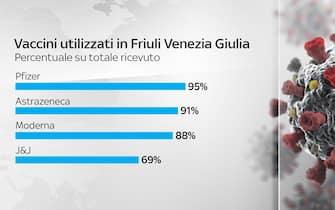 Grafiche coronavirus: i vaccini utilizzati in Friuli-Venezia Giulia