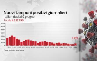 Grafiche coronavirus: i nuovi tamponi positivi giornalieri sono 2.199