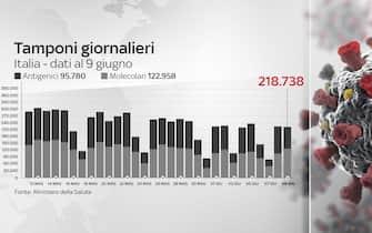 Grafiche coronavirus: i tamponi effettuati oggi sono 218.738