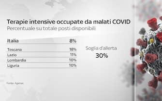 Grafiche coronavirus: la percentuale di posti letto occupati in terapia intensiva nelle regioni