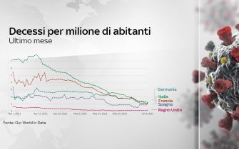 Grafiche coronavirus: i decessi per milione di abitanti nei vari Paesi