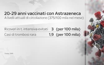 Grafiche coronavirus: i 20-29enni vaccinati con AstraZeneca