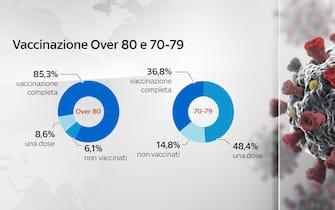 Grafiche coronavirus: i vaccini tra gli over 80 e nella fascia 70-79