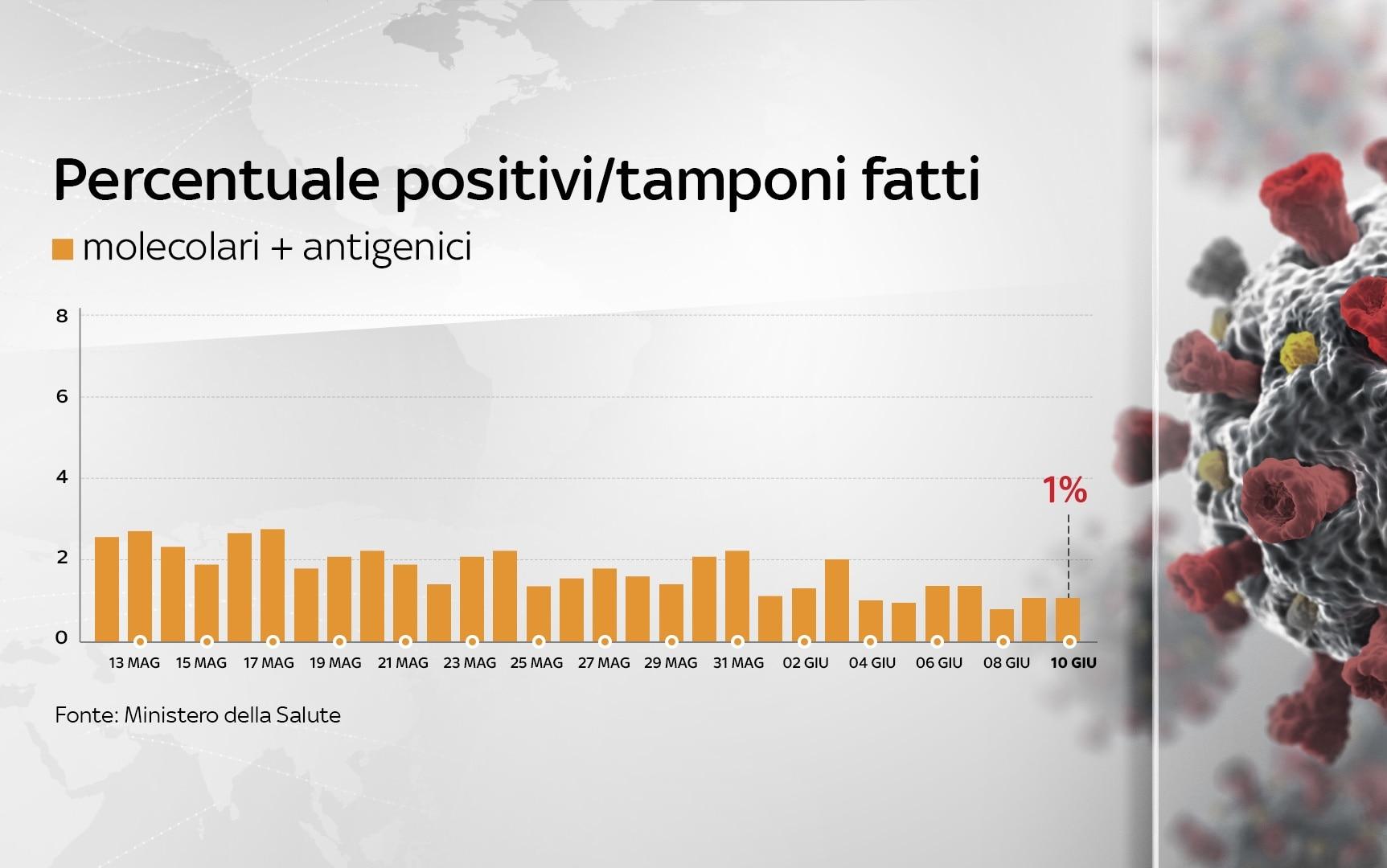 Il grafico sull'andamento della percentuale di positivi su test fatti