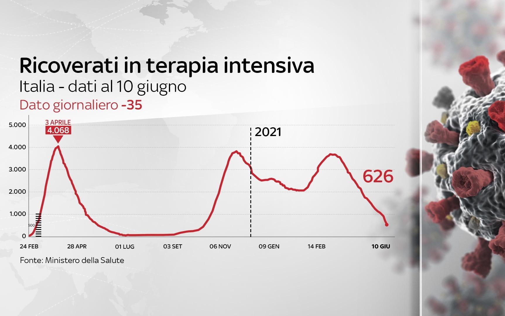Il grafico sui ricoveri in terapia intensiva in Italia