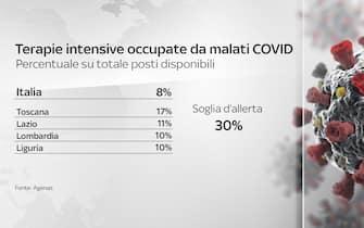 Terapie intensive occupate da malati covid: tabella sulle soglie d'allerta in Italia