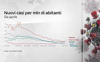 Nuovi casi da aprile per milione di abitanti in diversi Paesi