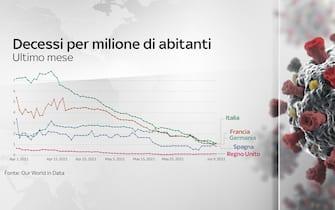 Decessi per milione di abitanti da aprile: Paesi a confronto