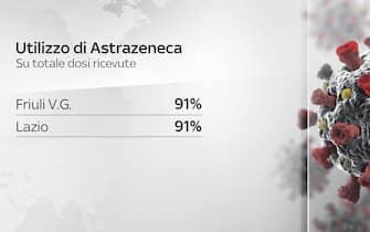 Utilizzo Astrazeneca fvg e lazio