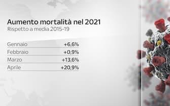 Aumento mortalità nel 2021