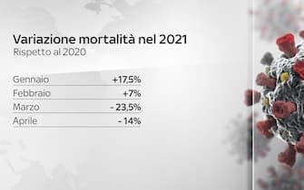 variazone mortalità rispetto al 2020