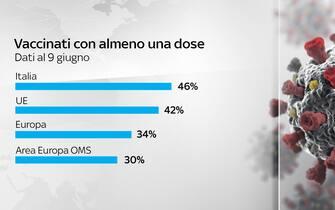 vaccinati con almeno una dose paesi a confronto