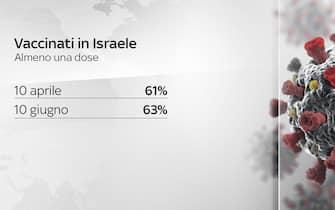 vaccinati in israele con almeno una dose