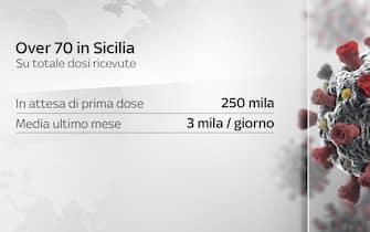 vaccinazione over 70 in sicilia