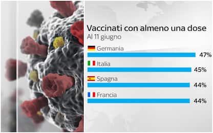 Covid e vaccini: il confronto tra l'Italia e gli altri Paesi. I DATI