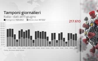 Grafico tamponi giornalieri in Italia