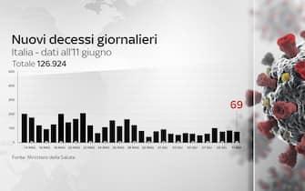 Grafico sui nuovi decessi giornalieri in Italia