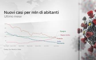 grafico nuovi casi per mln di abitanti