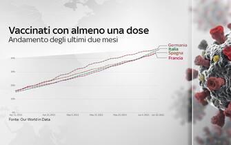 Grafico sull'andamento degli ultimi mesi delle somministrazioni in Germania, Italia, Spagna e Francia