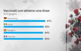 Grafico vaccinati con almeno una dose in Germania, Spagna, Italia e Francia