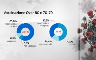 vaccinazione over 80 e 70-79 anni
