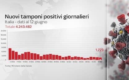 Coronavirus in Italia, il bollettino con i dati di oggi 12 giugno