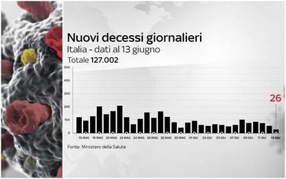 Covid, 26 morti in un giorno: numero più basso dall'11 ottobre. DATI