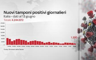 nuovi tamponi positivi giornalieri in Italia