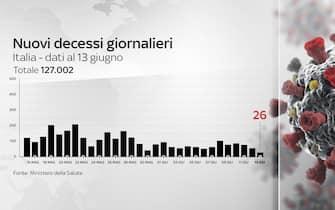 Grafico nuovi decessi giornalieri da covid-19 in Italia